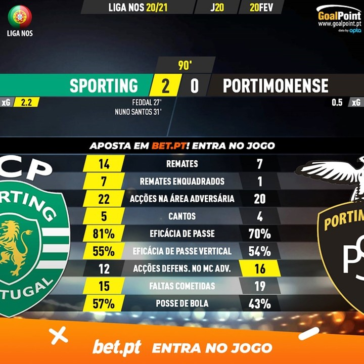 GoalPoint-Sporting-Portimonense-Liga-NOS-202021-90