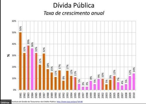 dívida publica Cavaco Silva