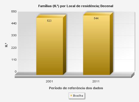 Famílias constituídas aumentaram