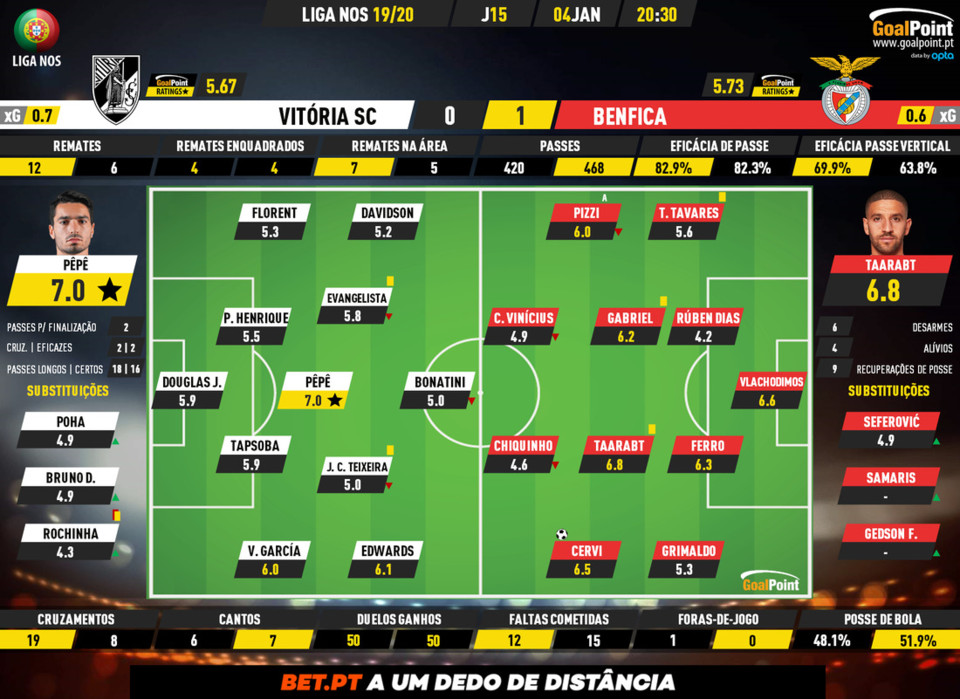 GoalPoint-Vitória-SC-Benfica-Liga-NOS-201920-Rati