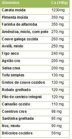 cálcio nos alimentos_poetenalinha.jpg