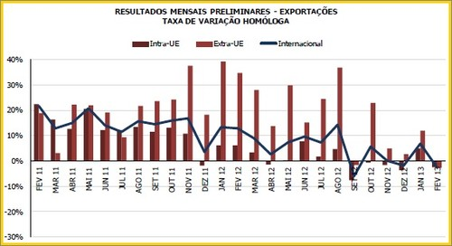 INE: Comércio Internacional de bens:exportações aumentaram 0,8% e importações diminuíram 6,1% - Fevereiro de 2013