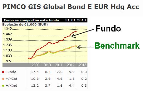 Pimco Global Bond