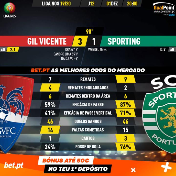 GoalPoint-Gil-Vicente-Sporting-Liga-NOS-201920-90m