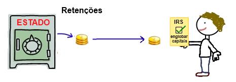 Englobamento de rendimentos de capitais