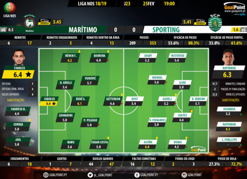 GoalPoint-Maritimo-Sporting-LIGA-NOS-201819-Rating