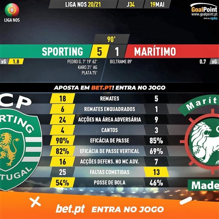 GoalPoint-Sporting-Maritimo-Liga-NOS-202021-90m.jp