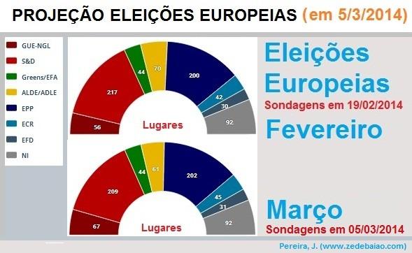 eleições europeias, ps, psd, cds, be, cdu, sondagens, europa, partido