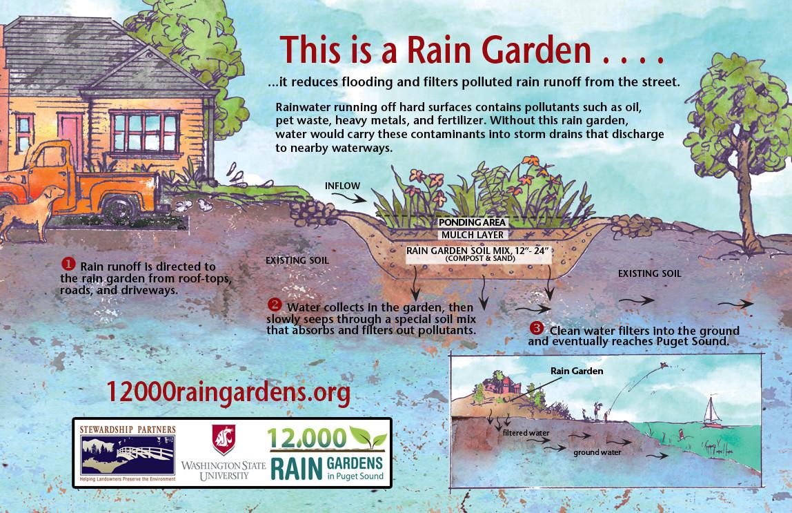 12000-Raingardens-Sign-2-4M.jpg