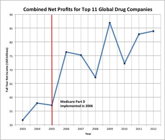 lucros dos laboratórios farmacêuticos; estatina