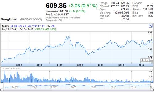 Evolução das acções do Google, entre 2004 e 2012