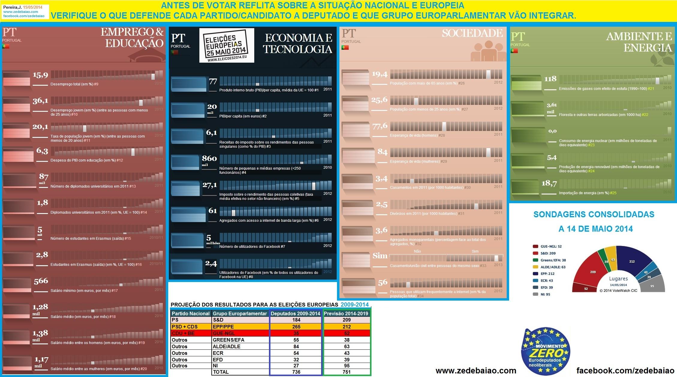 sondagens eleições europeias 2014