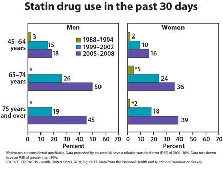 estatina; statin